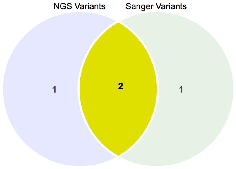 NGC Module - chart 3