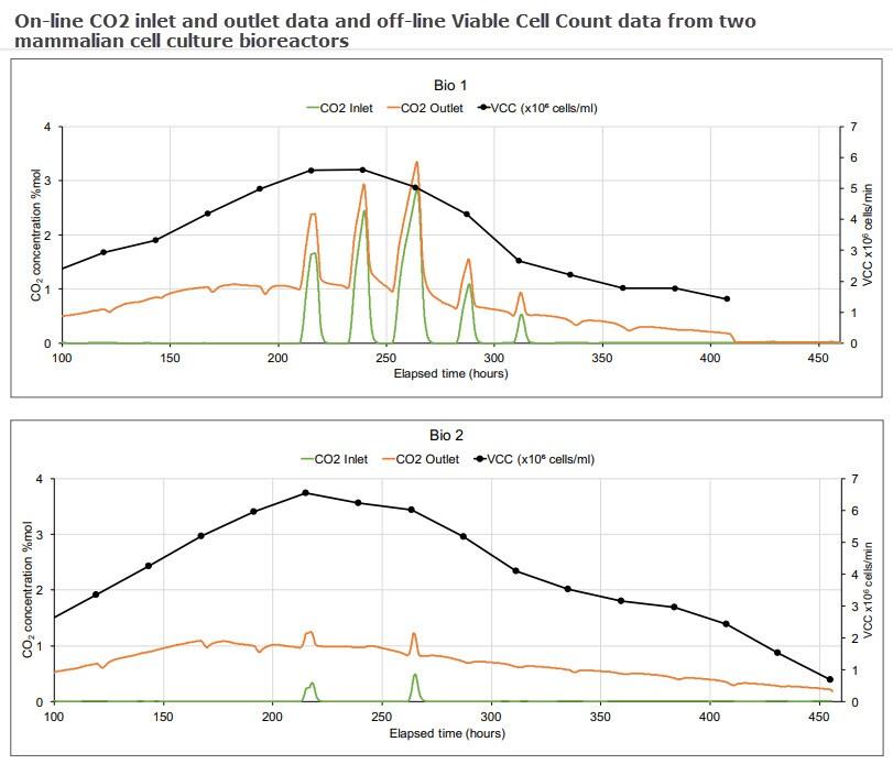 Data from Mammalian Cell culture bioreactor