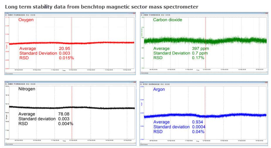 gas readings taken from a benchtop magnetic sector mass spectrometer.