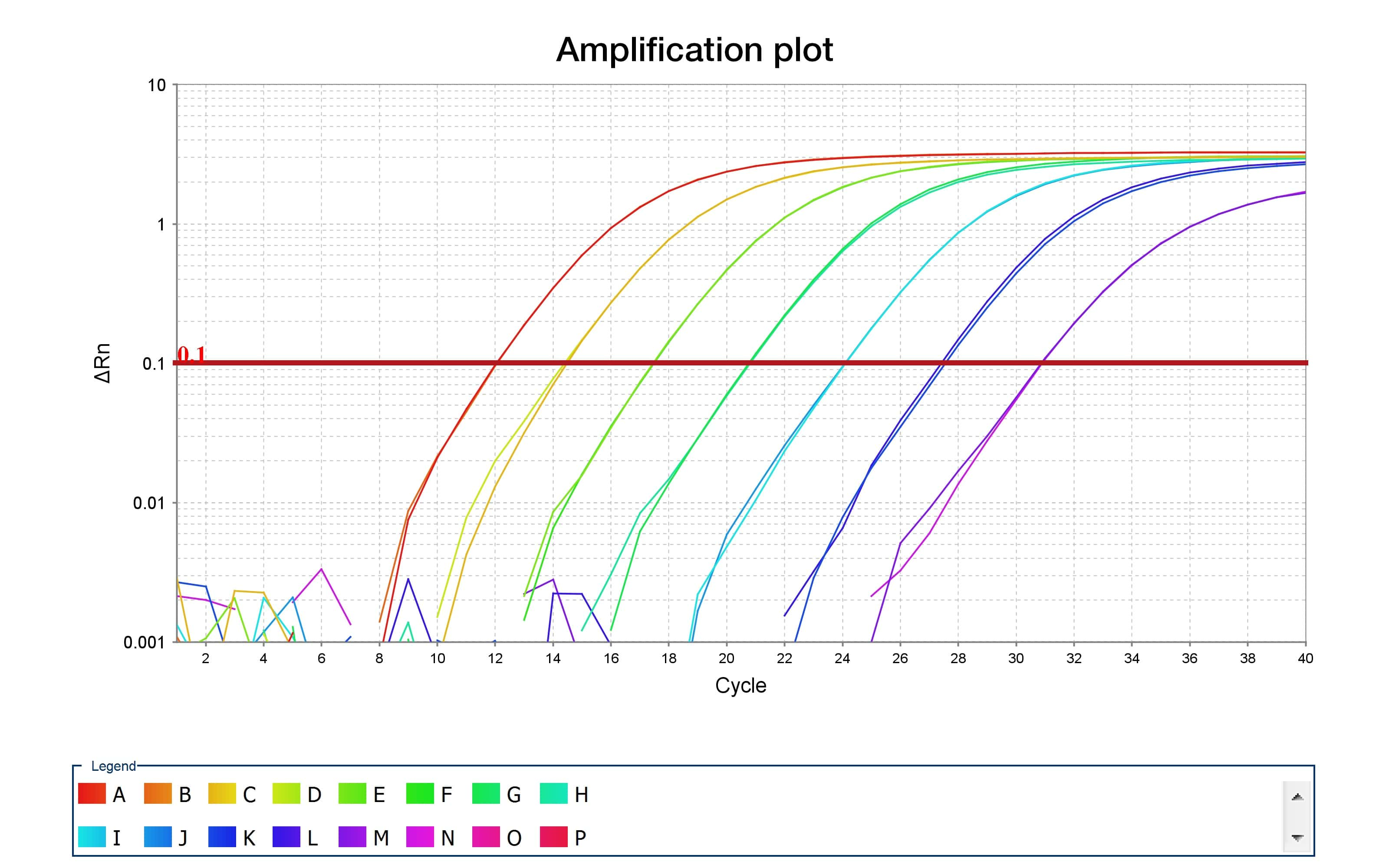 Ten Tips For Successful Qpcr Behind The Bench
