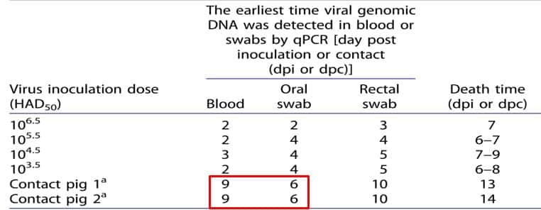 Chart shows the time to detect viral DNA by blood testing vs. oral swabs