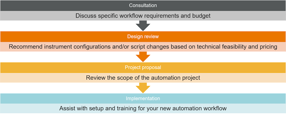 A graphic shows the steps of an automation workflow