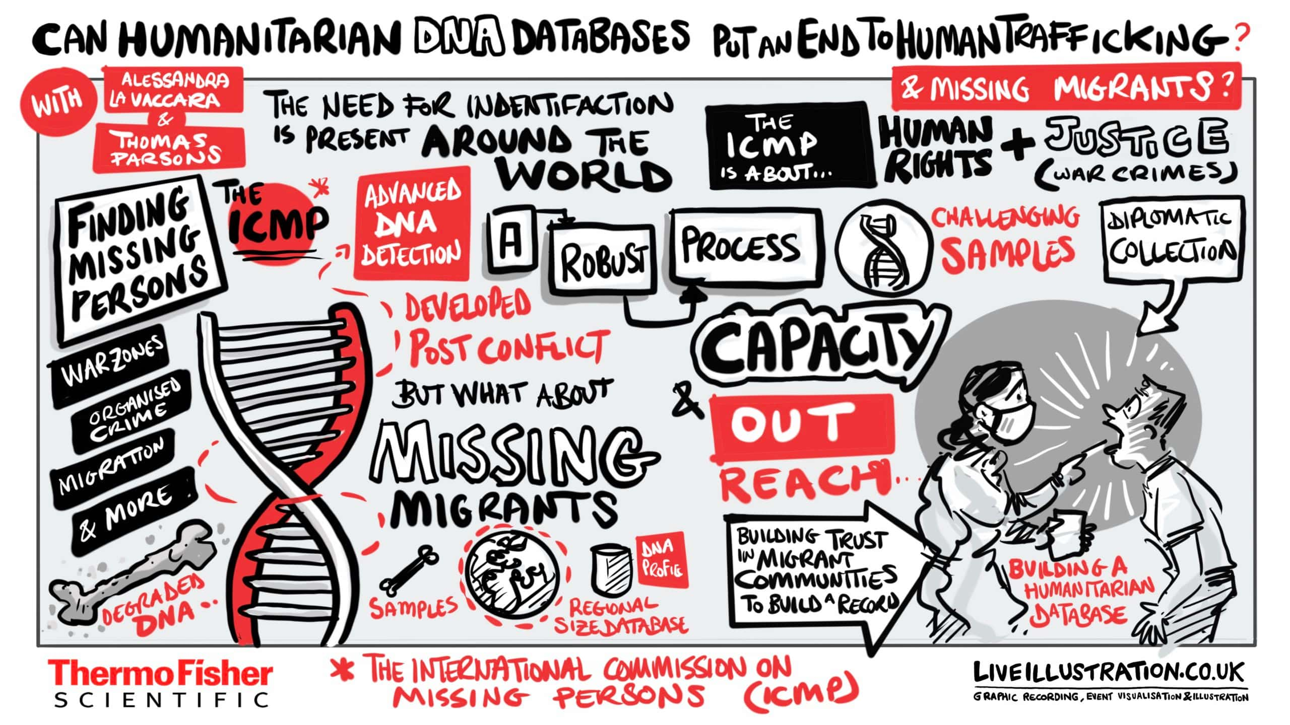 A graphic flowchart shows the potential of humanitarian DNA databases
