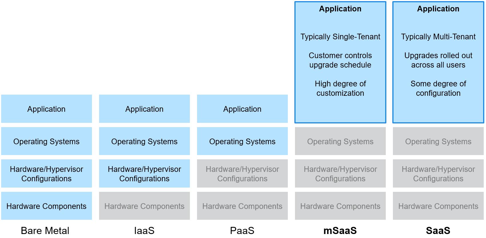 Cloud service types