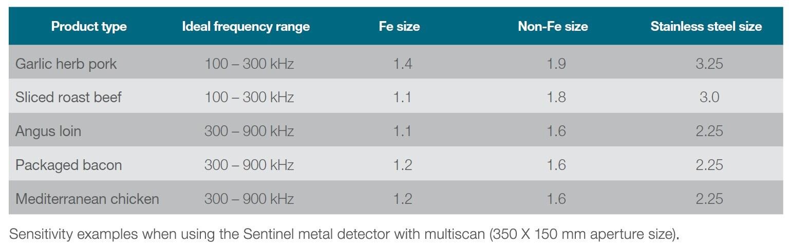 Food metal detector sensitivity