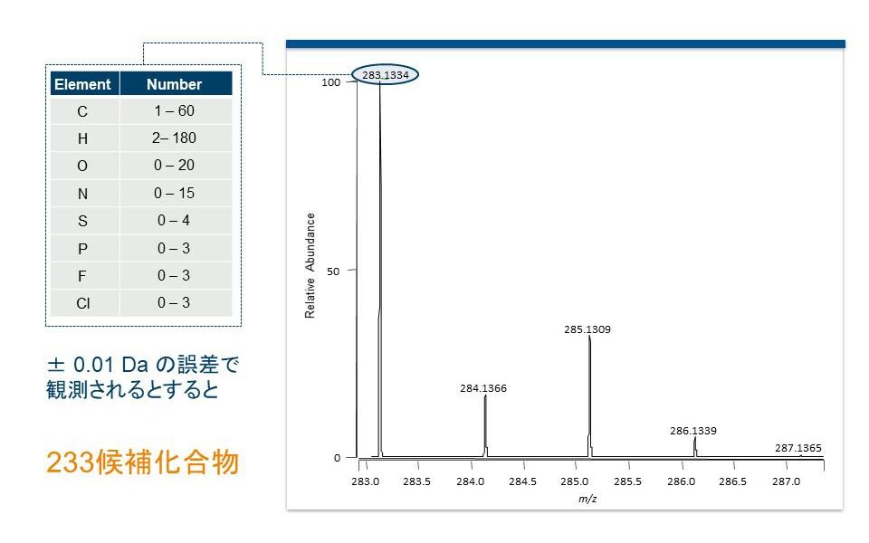 0.01Daの質量精度のマススペクトルの解釈
