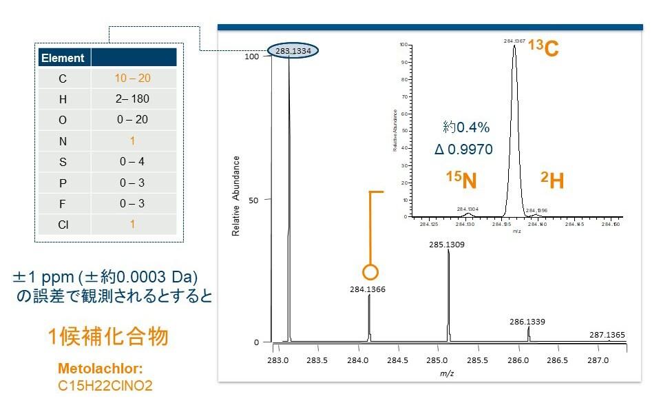 高分解能の質量分析計による同位体イオンの検出