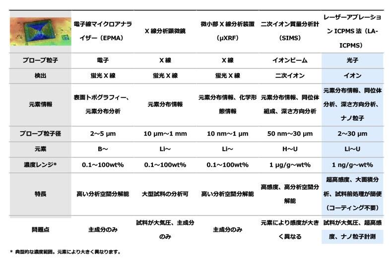 レーザーアブレーションICPMS法の特徴