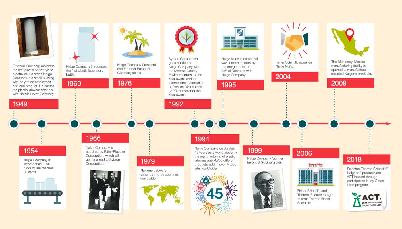 (3) Image showing a timeline of Nalgene product milestones within the past 70 years.