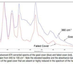 failed cover spectra