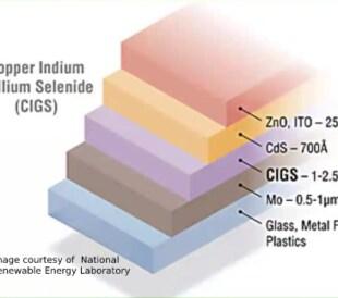 Copper Indium Gallium Selenide (CIGS)