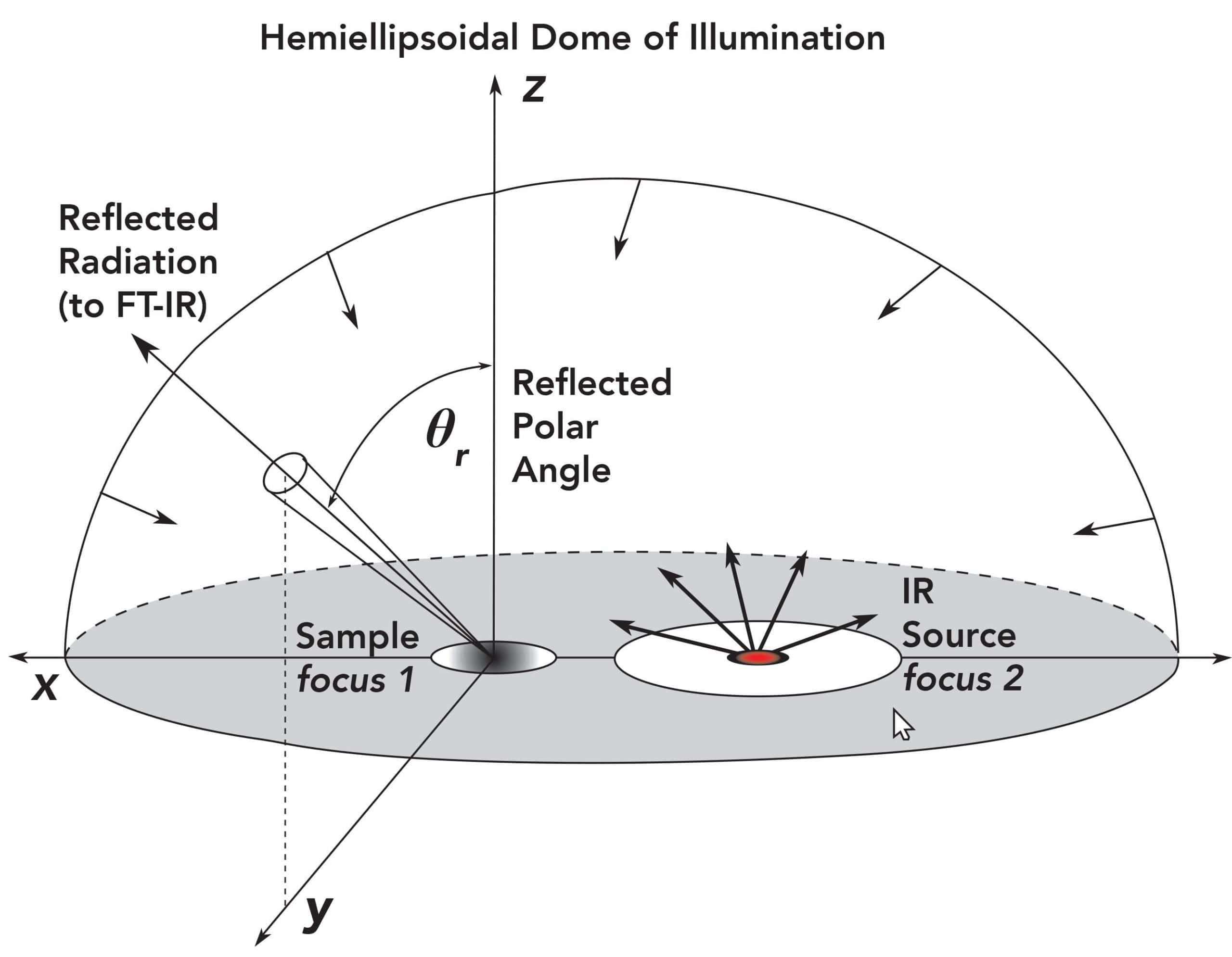 Schematic of the HRD Sampling Accessory