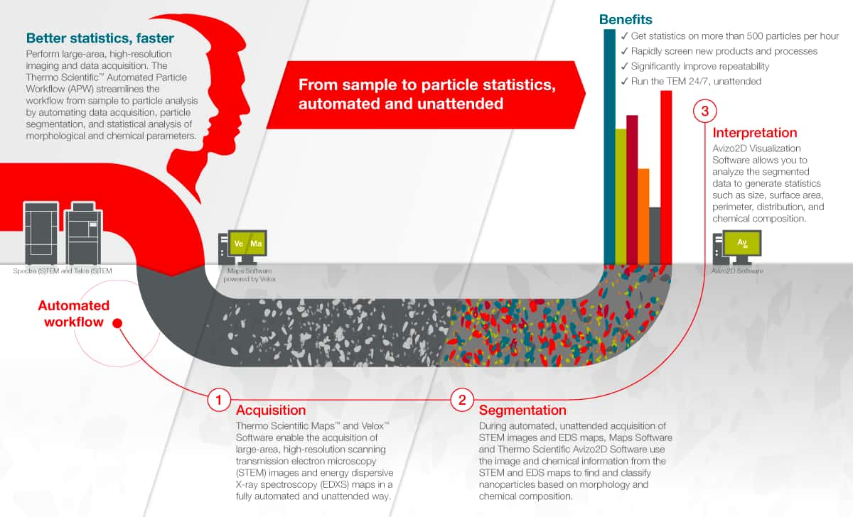 Infographic showing the steps of the APW workflow for nanoparticle analysis.