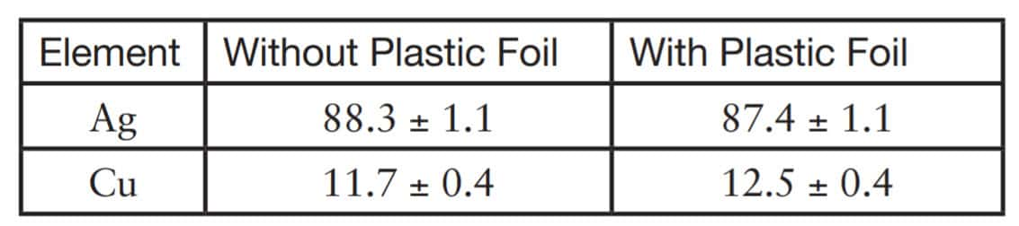 precious metal analyzer results on coins