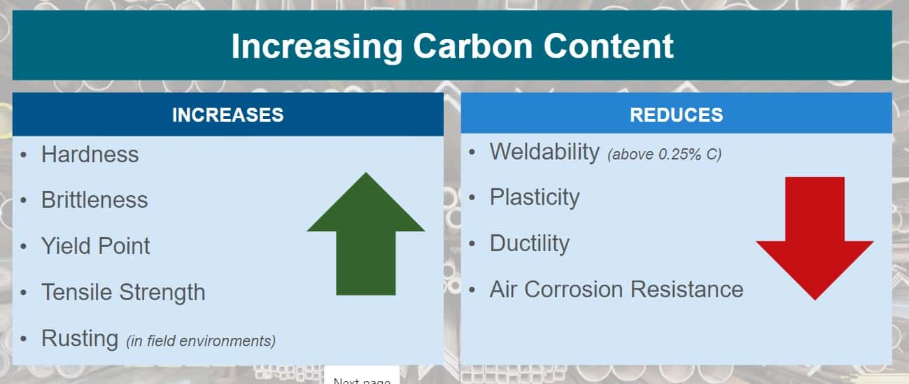 carbon in steel graphic