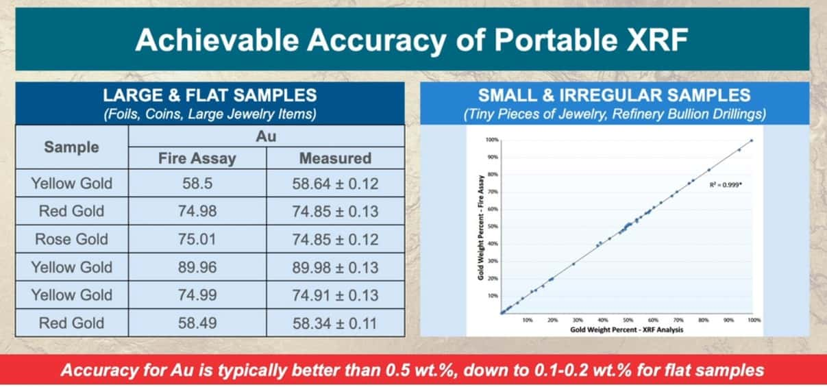 achievable accuracy of xrf for precious metals
