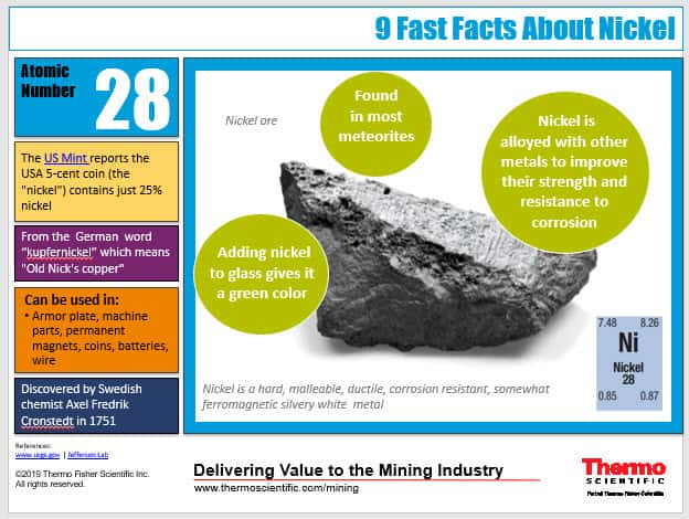 INFOGRAPHIC:  9 Fast Facts About Nickel