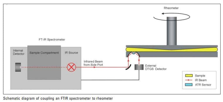 can rheometry and ftir spectroscopy be employed simultaneously