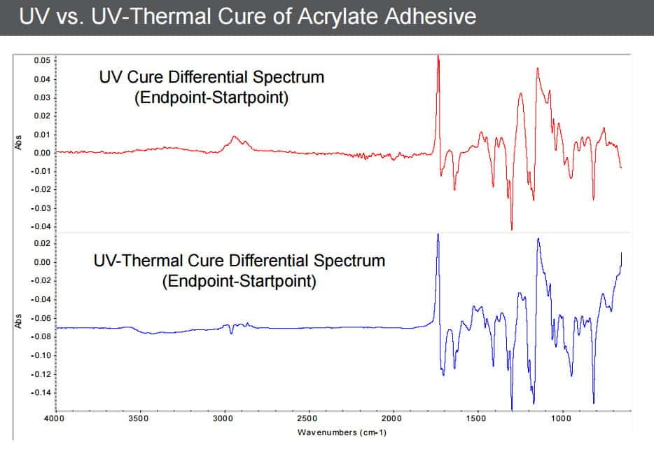 UV vs UV-Thermal Cure of Acrylate Adhesive
