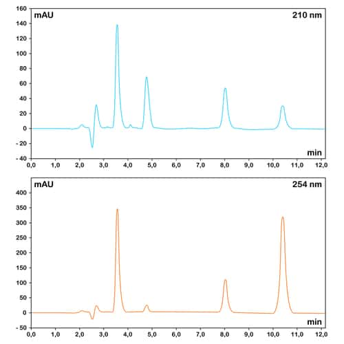 Mass spectrometry graphs. Image: chromatos/Shutterstock.com