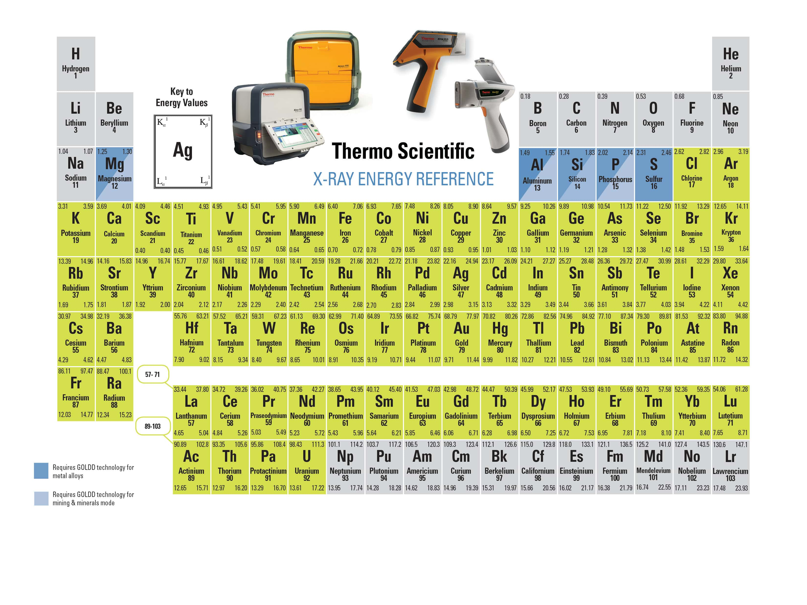 Free periodic table for your halloween goody bag nitonperiodictable fxl 2011jan24 300x225 a halloween treat free periodic table urtaz