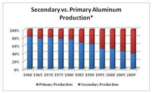 AluminumProduction