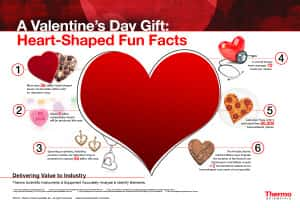 Fun Valentine Facts