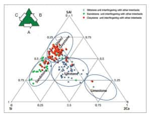 Classification of sedimentary rocks from Southeast Asia using Si-Ca-Al triangle  developed based on PXRF data.