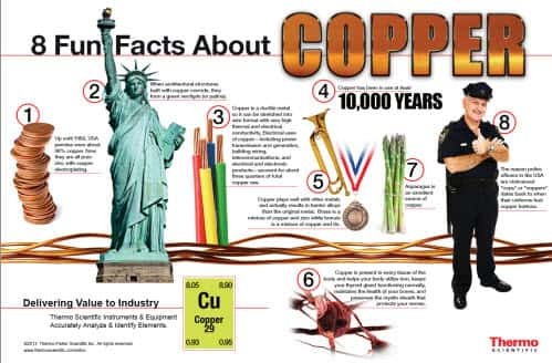 Copper Infographic