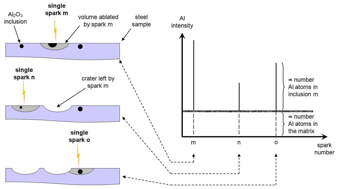 Principle of Spark-DAT illustrated for a steel sample containing Al2O3 inclusions of different sizes.