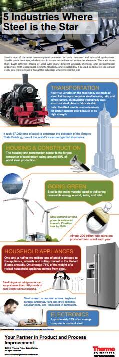 Steel Infographic