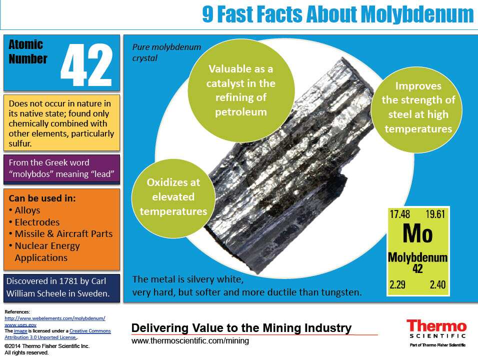 Infographic 9 Fast Facts About Molybdenum