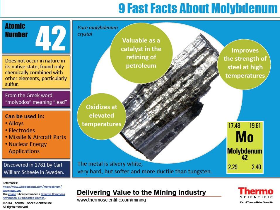 Molybdenum infographic