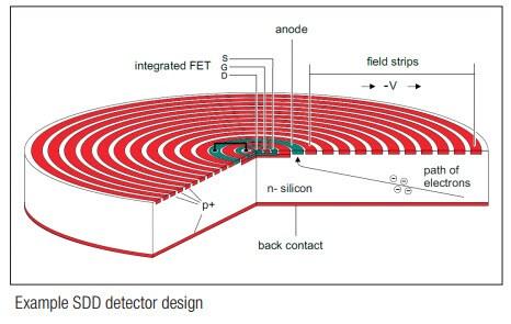 Silicon Drift Detectors (SDDs)