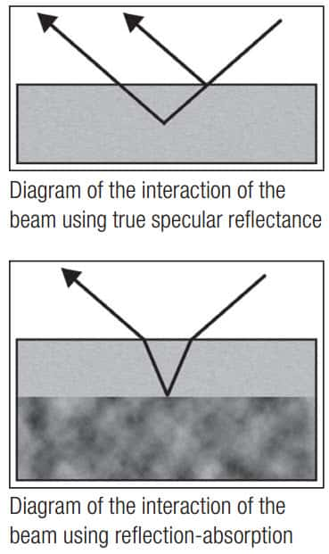 FT-IR and True Specular Reflectance