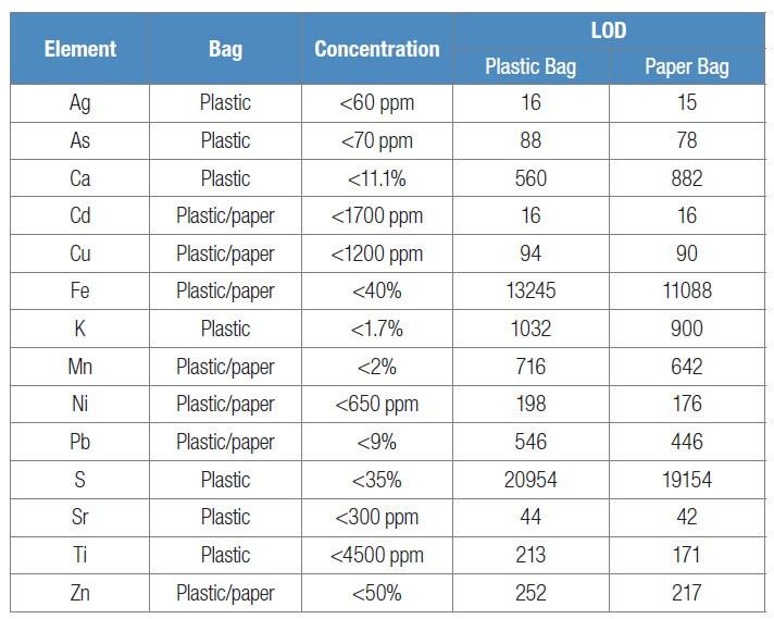 Plastic concentration columns