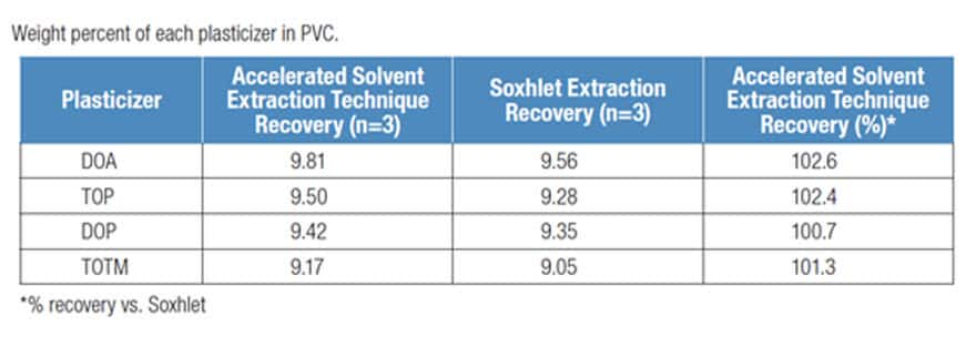 Accelerated Solvent Extraction For Additives In Polymer Materials