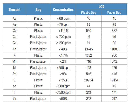 XRF Analysis through mining plastic bags
