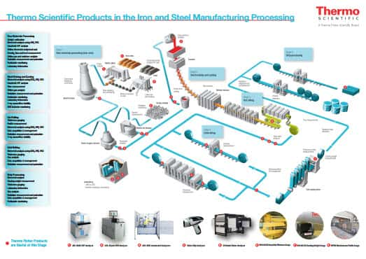 Infographic The Iron And Steel Manufacturing Process