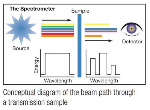an analysis of methods in producing light and the electromagnetic spectrum in color science Most parts of the electromagnetic spectrum are used in science for  inference that light itself is a type of electromagnetic  analysis (art) color.