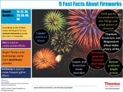 Infographic: Fireworks and the Metals Needed to make them spectacular