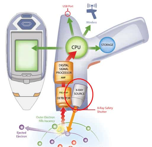 The Power Behind The Analyzer X Ray Tubes