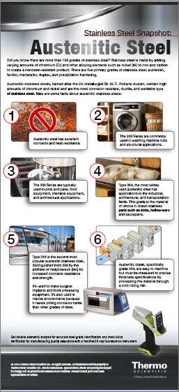 Austenitic Steel infographic