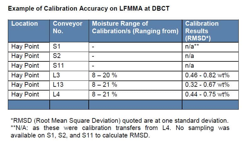 Calibration Accuracy of LFMMA