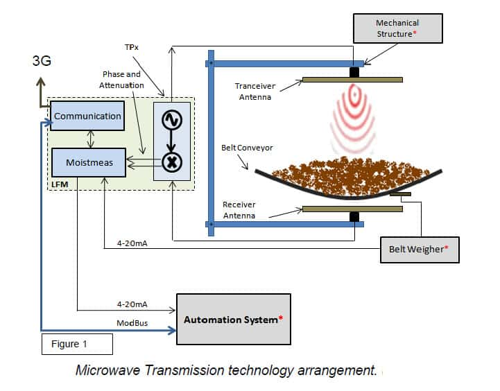 microwave transmission technology