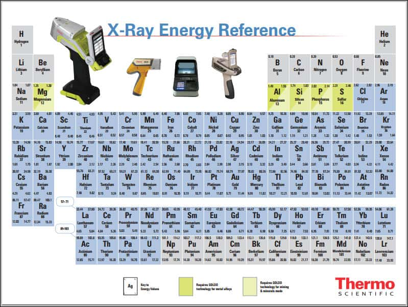 What elements are on the periodic table and why should i care periodic table if you need a copy you can download a free one here this particular sheet also contains the x ray energy reference numbers for each urtaz