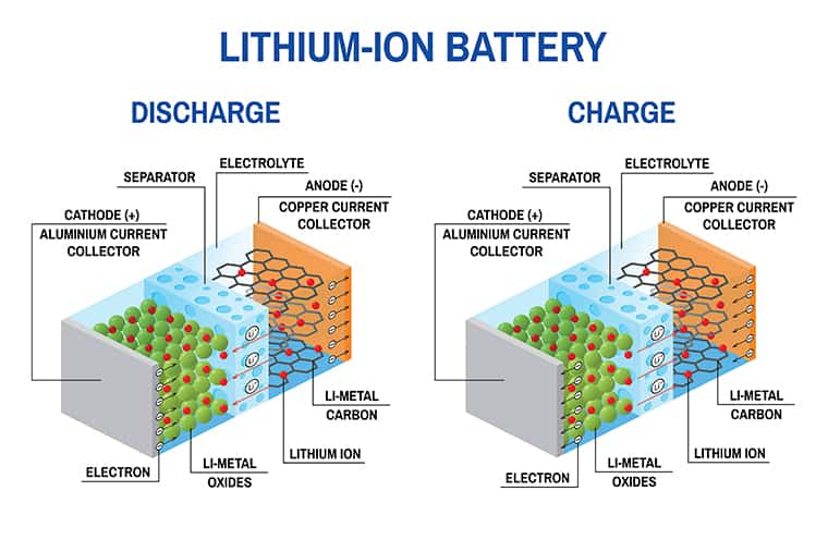 uc san diego works to build batteries of the future lithium ion atom lithium ion battery electrolytes