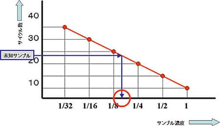 qpcr-basic13-fig1