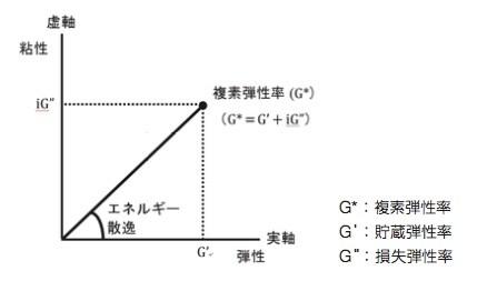 viscoelasticity-basic1-fig3