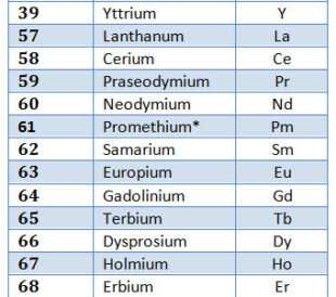 What elements are on the periodic table and why should i care can you name all 17 rare earth elements urtaz Image collections